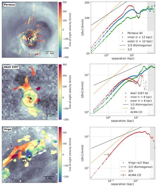 Astrónomos capturan tres agujeros negros que cocinan sus galaxias