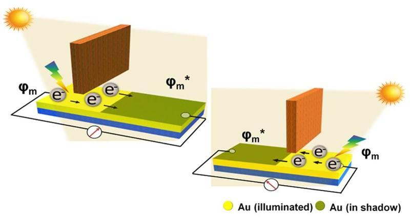Nueva celda solar utiliza luz y sombra para generar energía